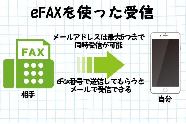 eFAXサービスを使ってデータを受信する方法