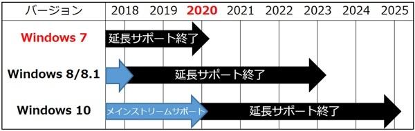 Windows7のサポート終了期限が2020年